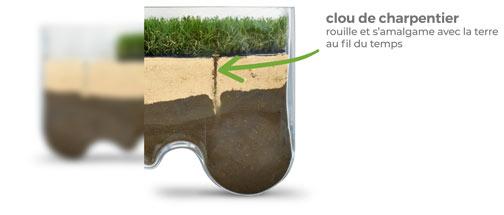 Désherber et nettoyer le sol