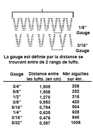 Schéma des gauges gazon synthétique Azurio